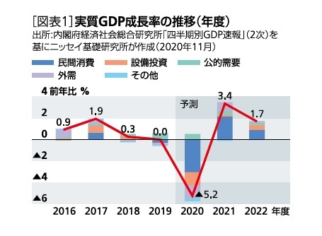 [図表1]実質GDP成長率の推移(年度)