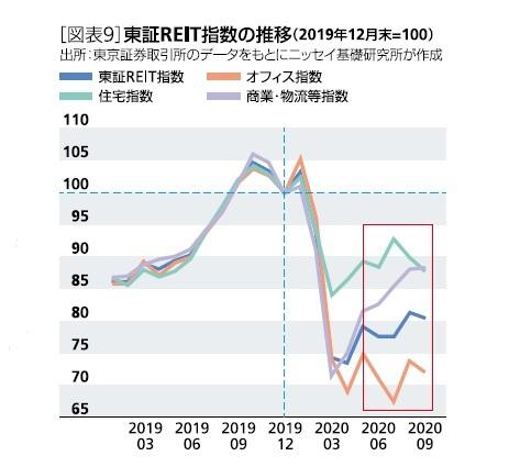 [図表9]東証REIT指数の推移(2019年12月末=100)
