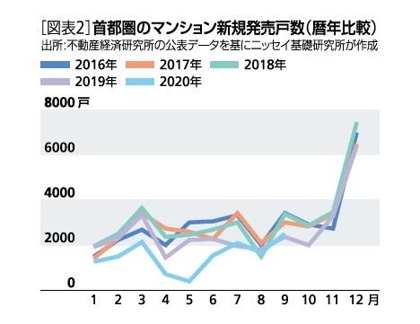 [図表2]首都圏のマンション新規発売戸数(暦年比較)