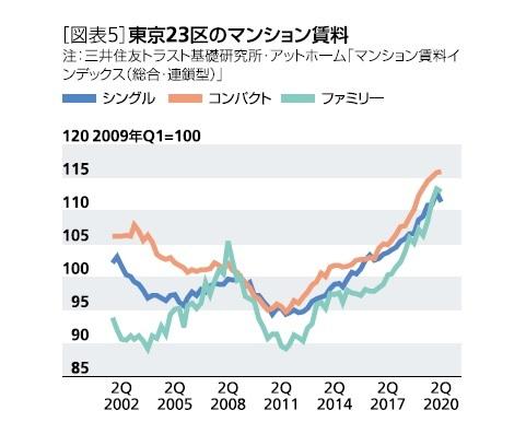 [図表5]東京23区のマンション賃料