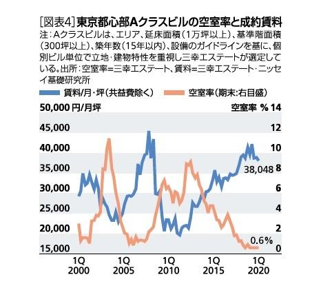 [図表4]東京都心部Aクラスビルの空室率と成約賃料
