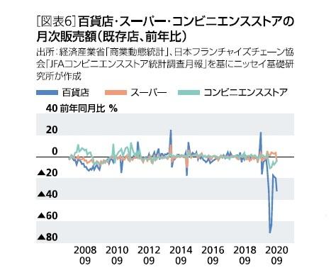 [図表6]百貨店・スーパー・コンビニエンスストアの月次販売額(既存・前年比)