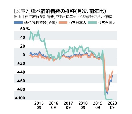 [図表7]延べ宿泊者数の推移(月次、前年比)