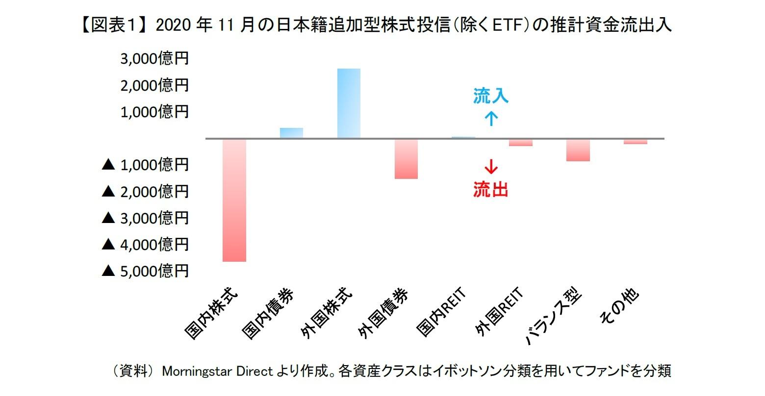 【図表1】 2020年11月の日本籍追加型株式投信(除くETF)の推計資金流出入