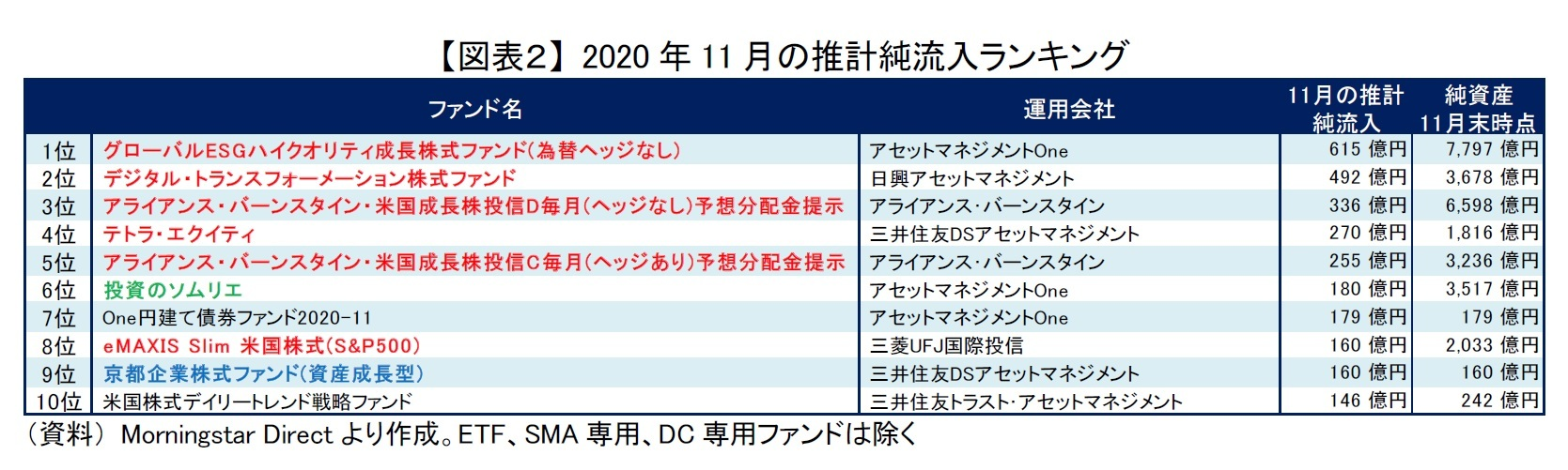 【図表2】 2020年11月の推計純流入ランキング