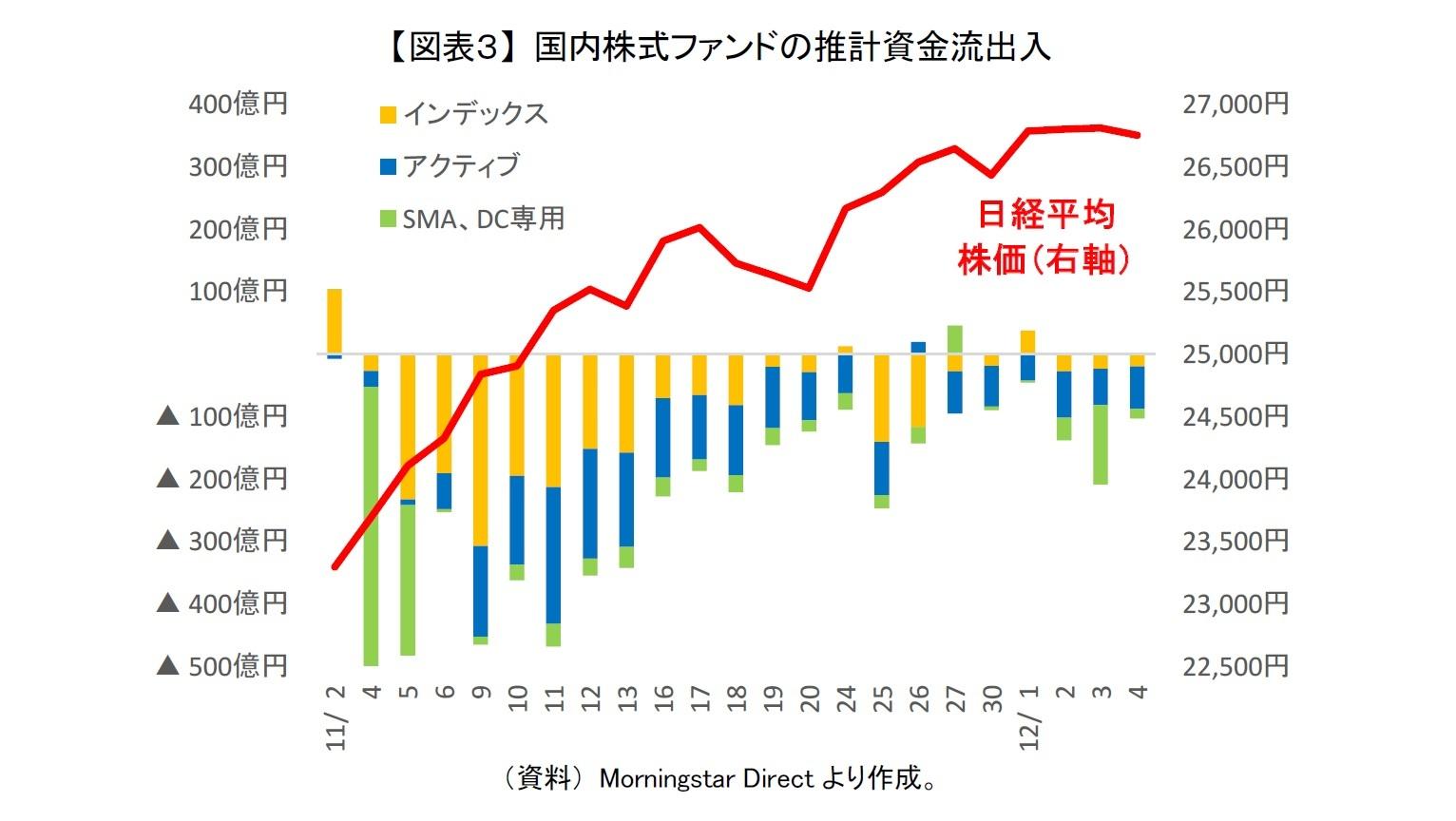 【図表3】 国内株式ファンドの推計資金流出入