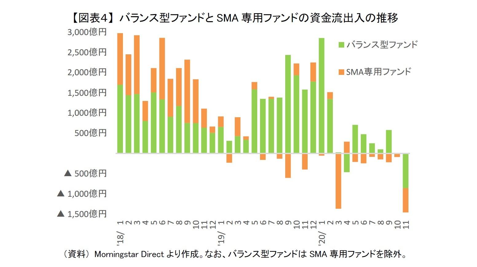 【図表4】 バランス型ファンドとSMA専用ファンドの資金流出入の推移