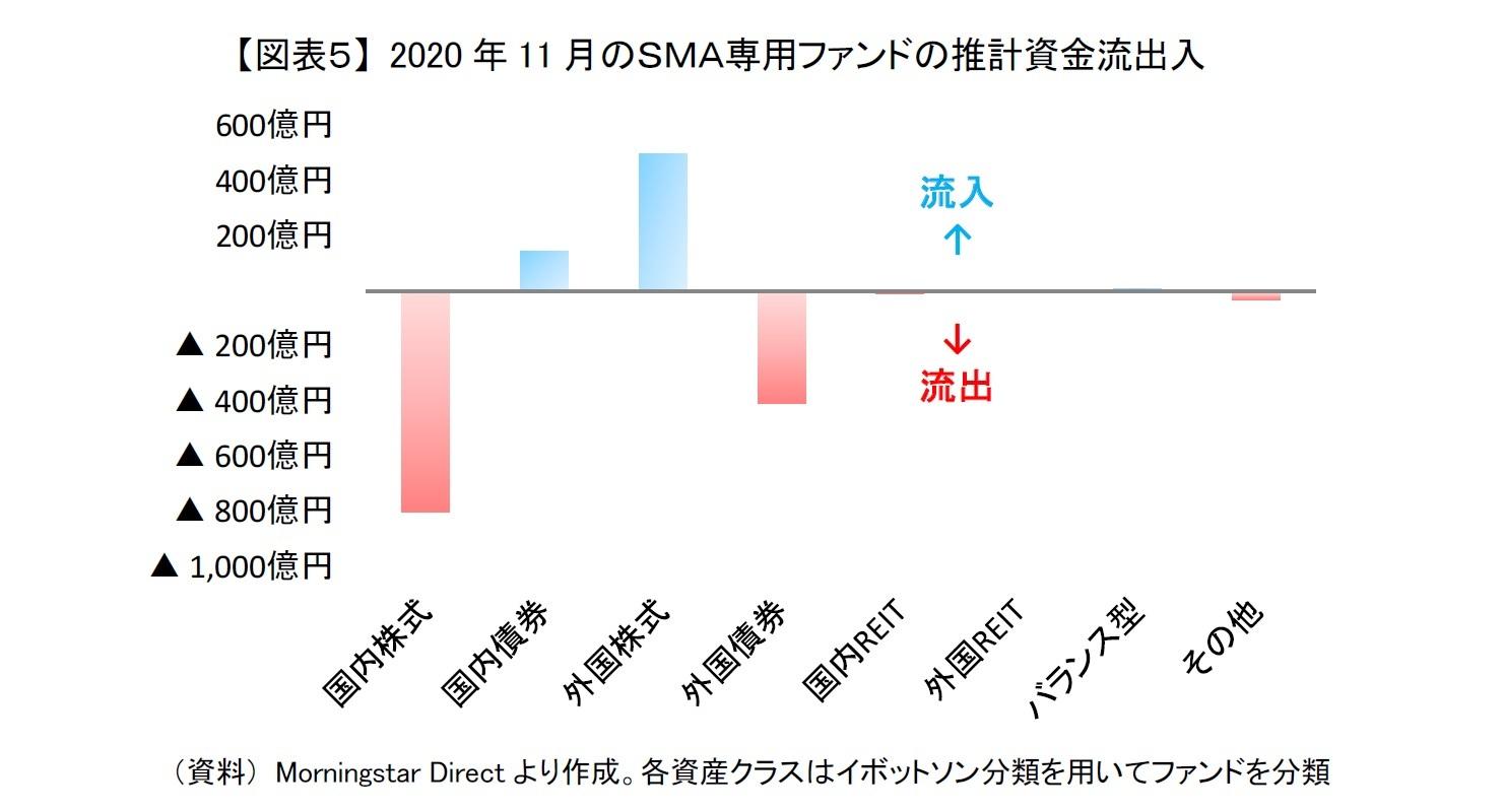 【図表5】 2020年11月のSMA専用ファンドの推計資金流出入