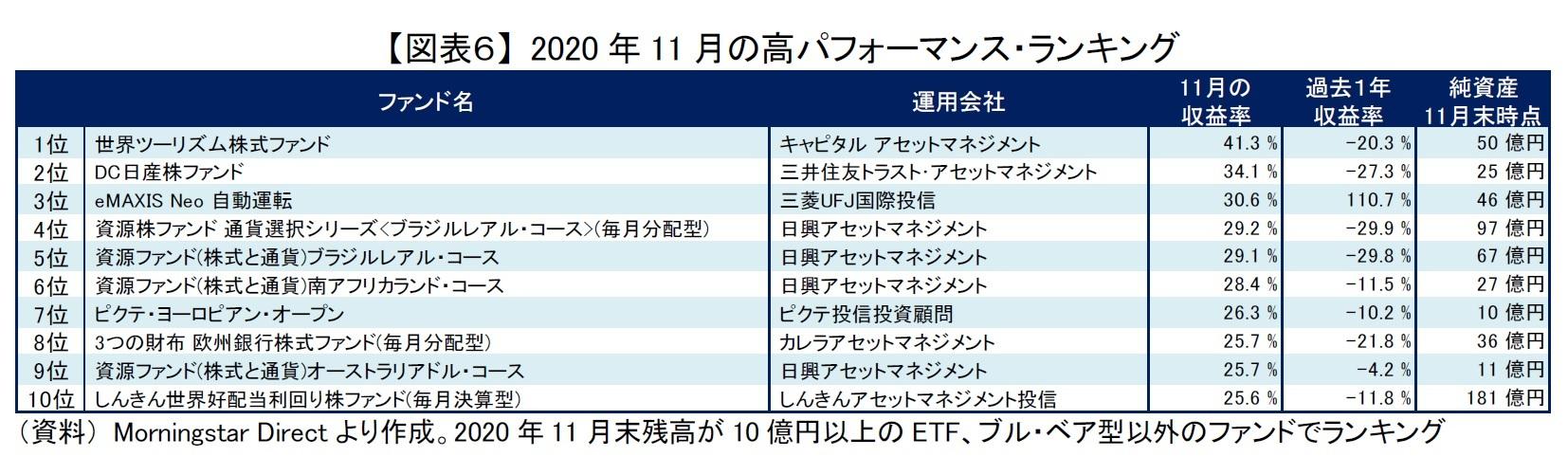 【図表6】 2020年11月の高パフォーマンス・ランキング