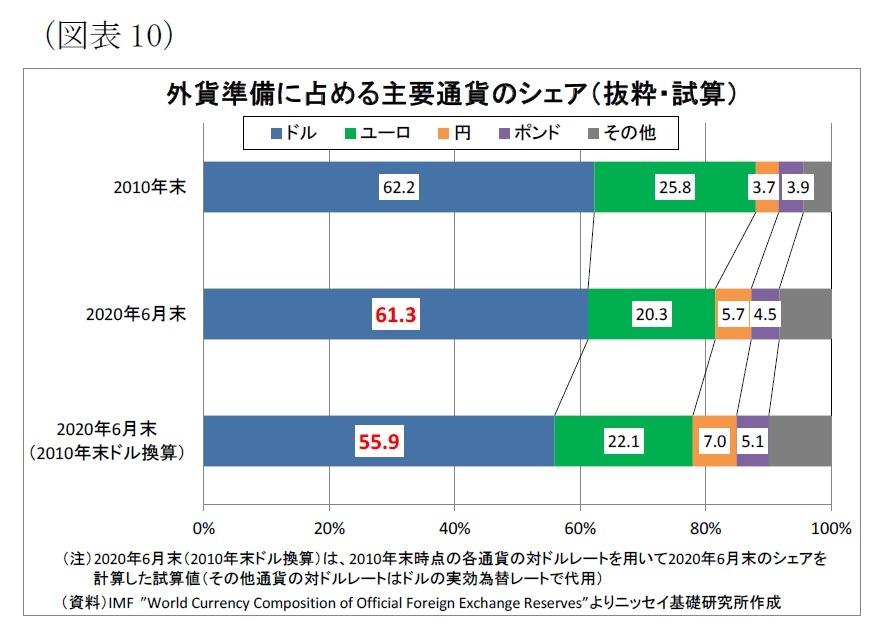 換算 ドル 外国為替相場一覧表:三菱UFJ銀行