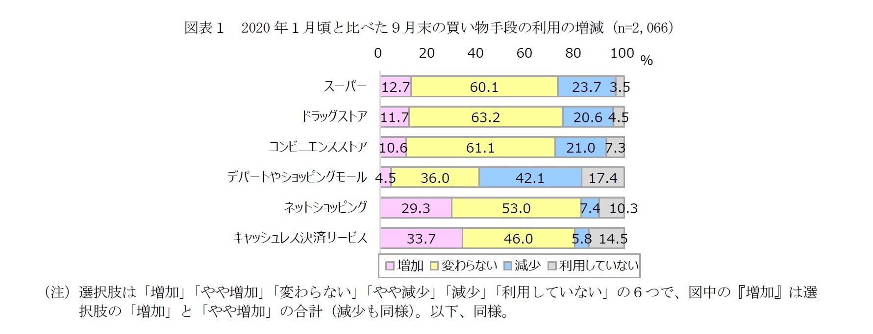 図表1 2020年1月頃と比べた9月末の買い物手段の利用の増減(n=2,066)