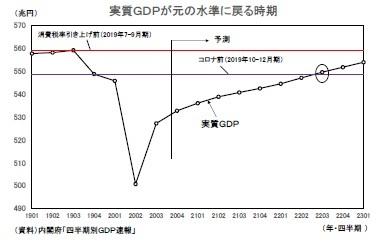 実質GDPが元の水準に戻る時期