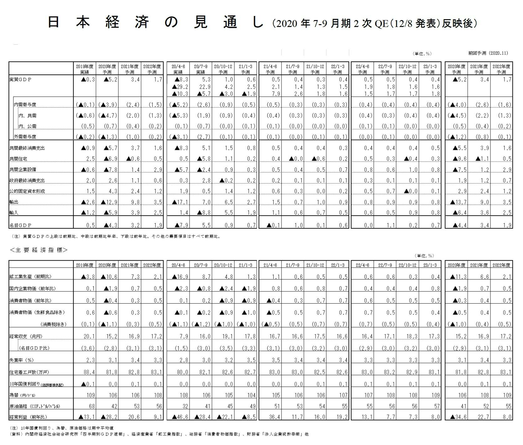 日本経済の見通し(2020年7-9月期2次QE(12/8発表)反映後)