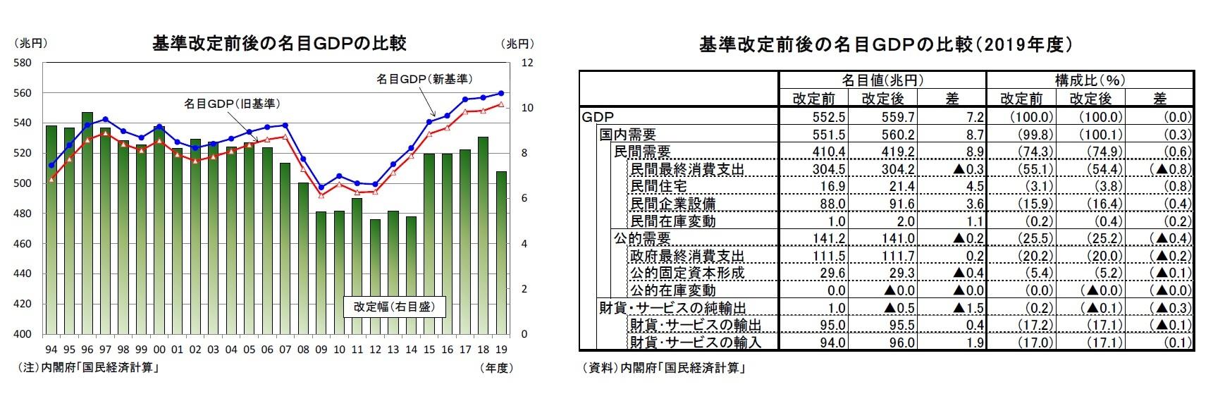 基準改定前後の名目GDPの比較/基準改定前後の名目GDPの比較(2019年度)