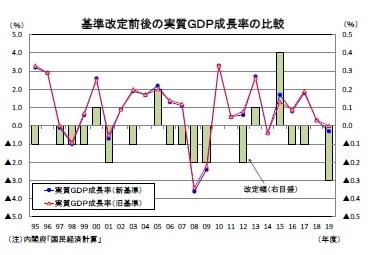 基準改定前後の実質GDP成長率の比較