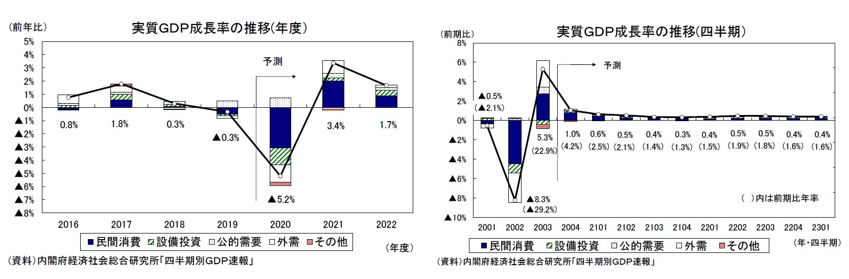 実質GDP成長率の推移(年度)/実質GDP成長率の推移(四半期)