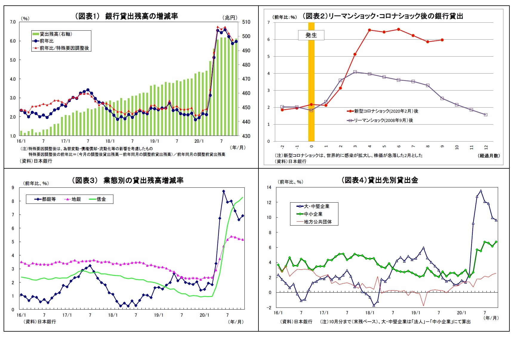 (図表1) 銀行貸出残高の増減率/(図表2)リーマンショック・コロナショック後の銀行貸出/(図表3) 業態別の貸出残高増減率/(図表4)貸出先別貸出金