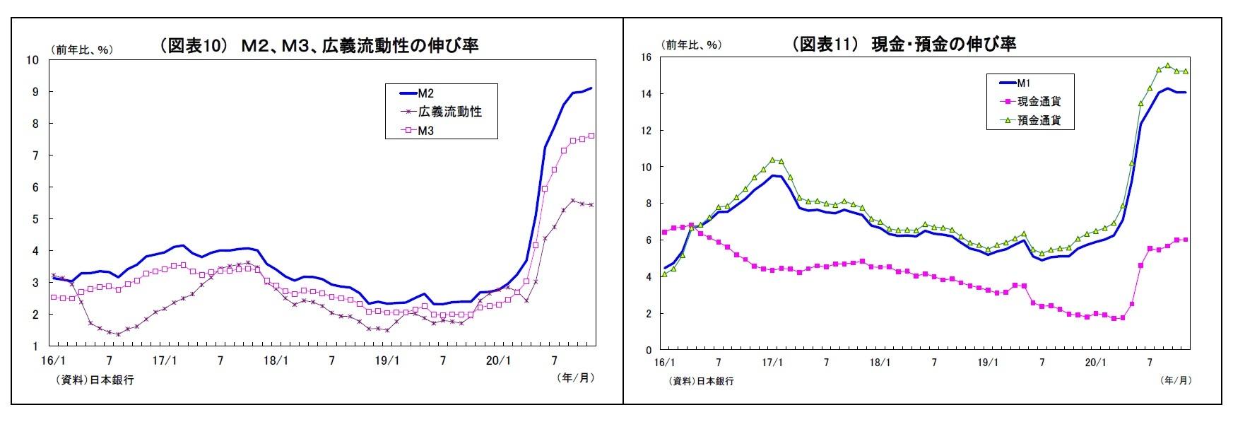 (図表10) M2、M3、広義流動性の伸び率/M1  現金通貨  預金通貨  (前年比、%)