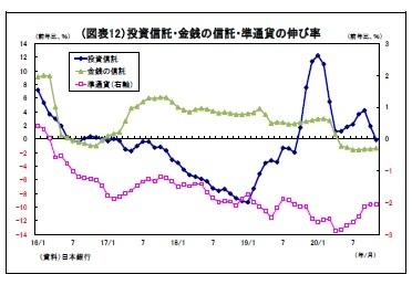 (図表12)投資信託・金銭の信託・準通貨の伸び率