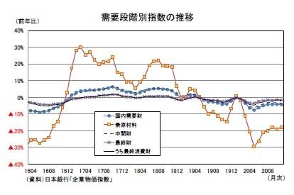 需要段階別指数の推移
