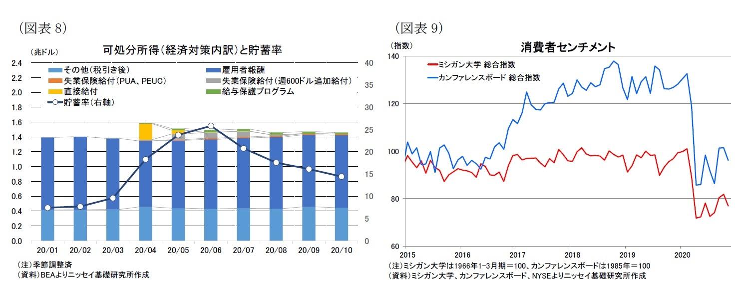 (図表8)可処分所得(経済対策内訳)と貯蓄率/(図表9)消費者センチメント