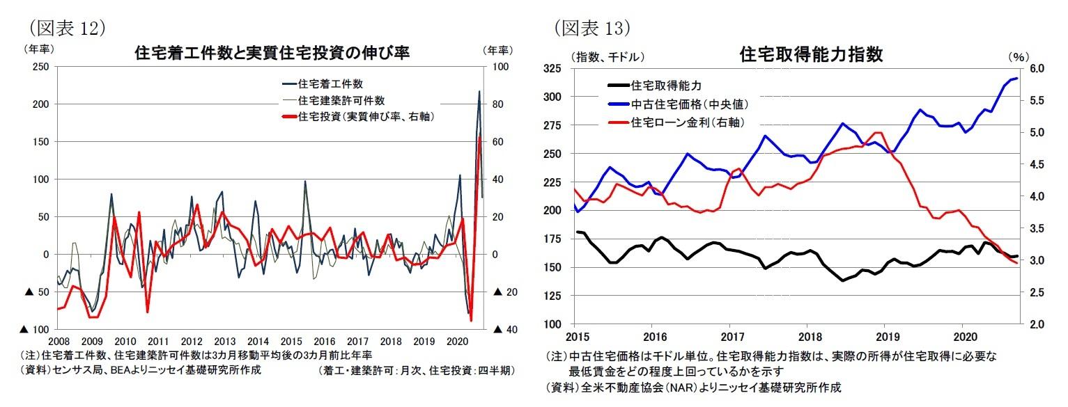 (図表12)住宅着工件数と実質住宅投資の伸び率/(図表13)住宅取得能力指数