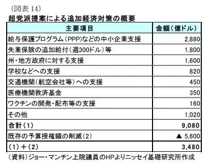 (図表14)超党派提案による追加経済対策の概要