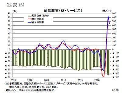 (図表16)貿易収支(財・サービス)