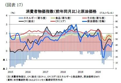 (図表17)消費者物価指数(前年同月比)と原油価格