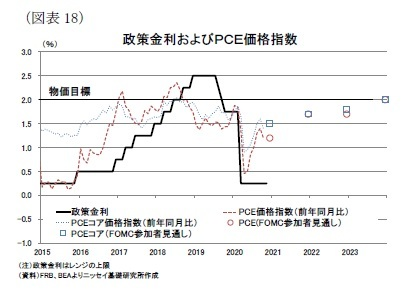 (図表18)政策金利およびPCE価格指数