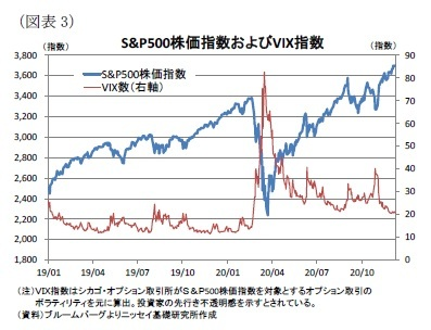 (図表3)S&P500株価指数およびVIX指数