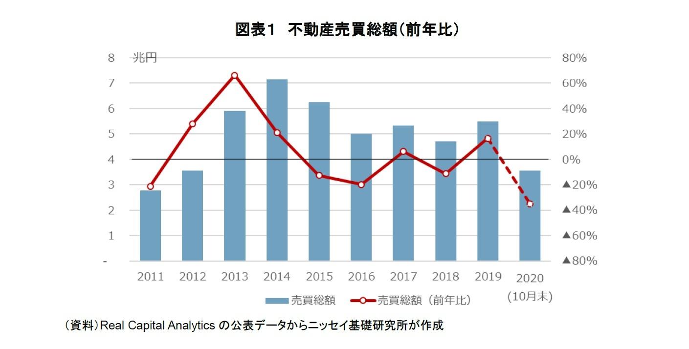 図表1 不動産売買総額(前年比)