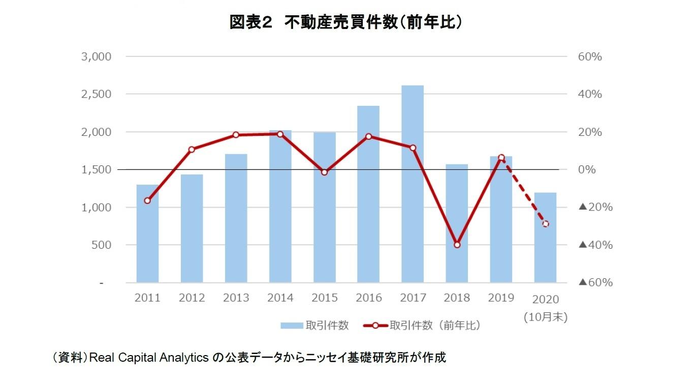 図表2 不動産売買件数(前年比)