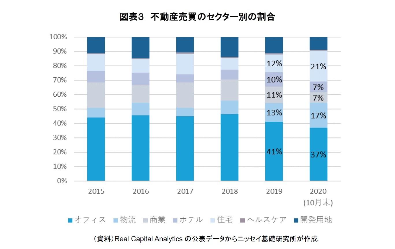 図表3 不動産売買のセクター別の割合
