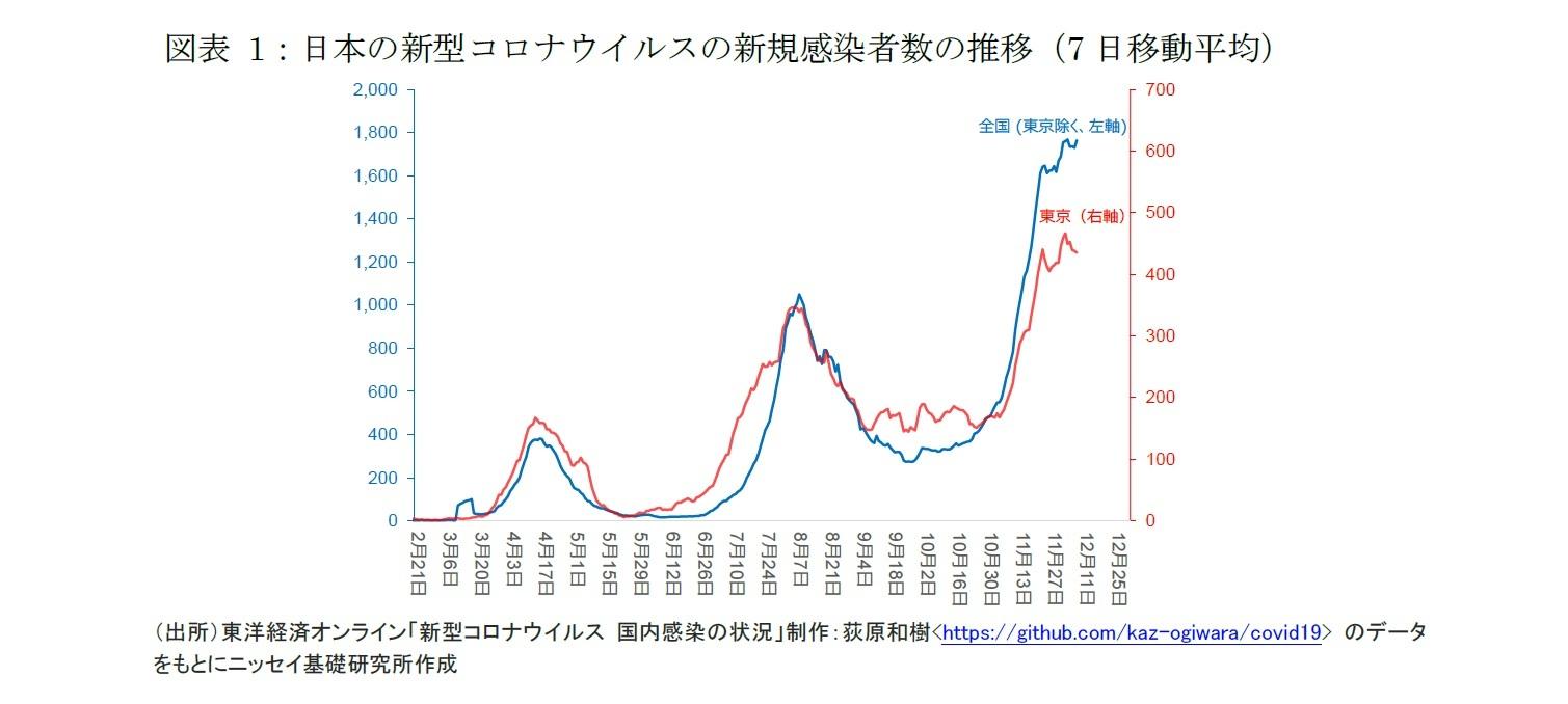 図表1:日本の新型コロナウイルスの新規感染者数の推移(7日移動平均)
