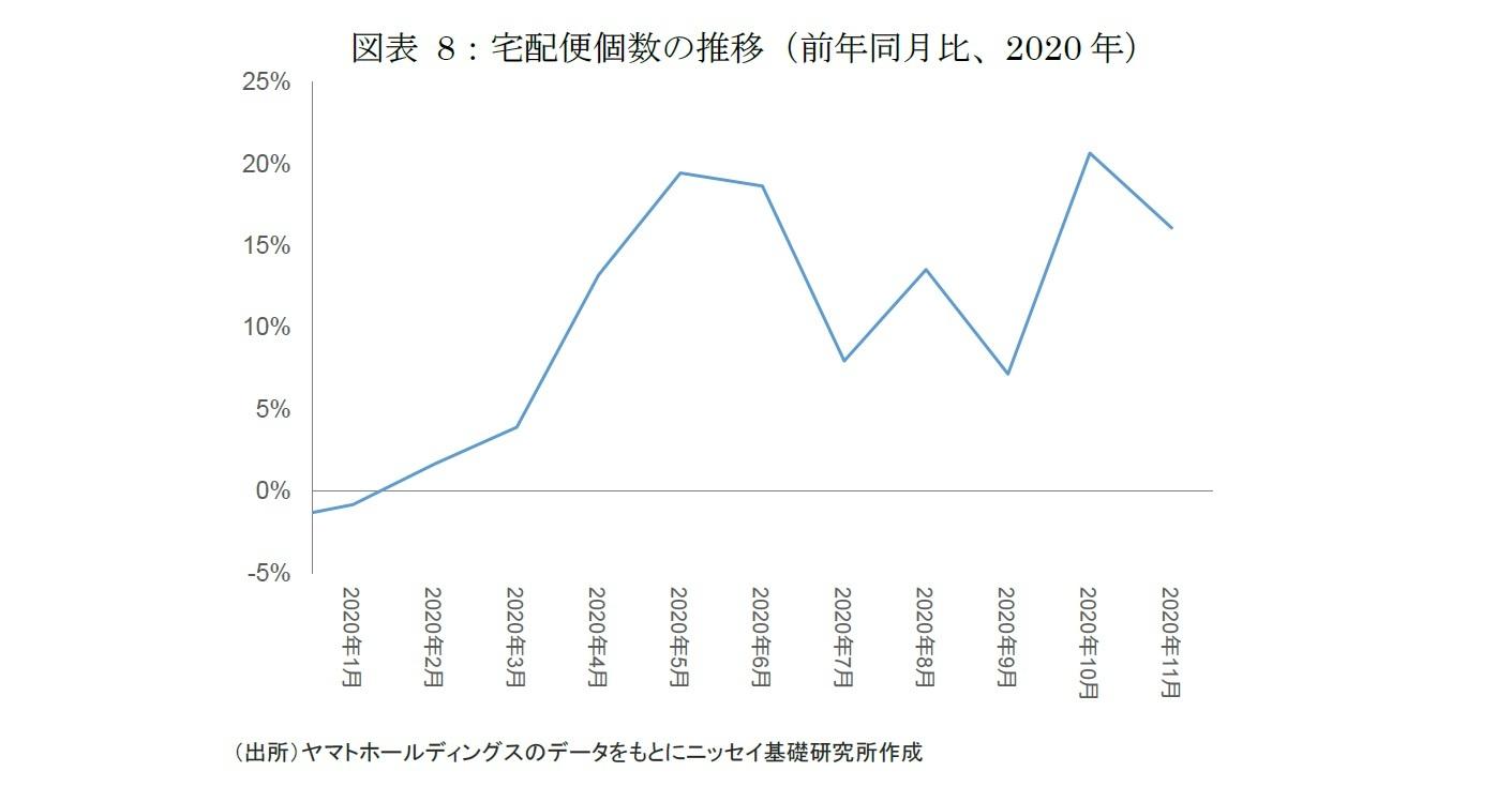 図表8:宅配便個数の推移(前年同月比、2020年)