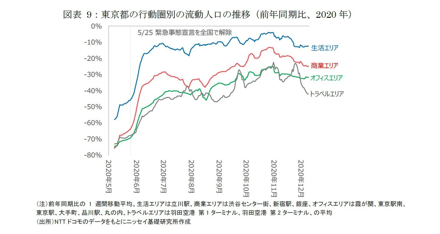 図表9:東京都の行動圏別の流動人口の推移(前年同期比、2020年)