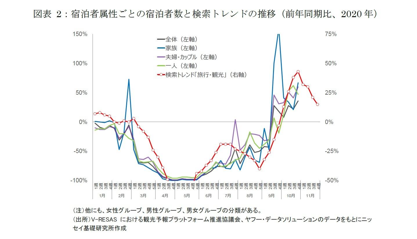 図表2:宿泊者属性ごとの宿泊者数と検索トレンドの推移(前年同期比、2020年)