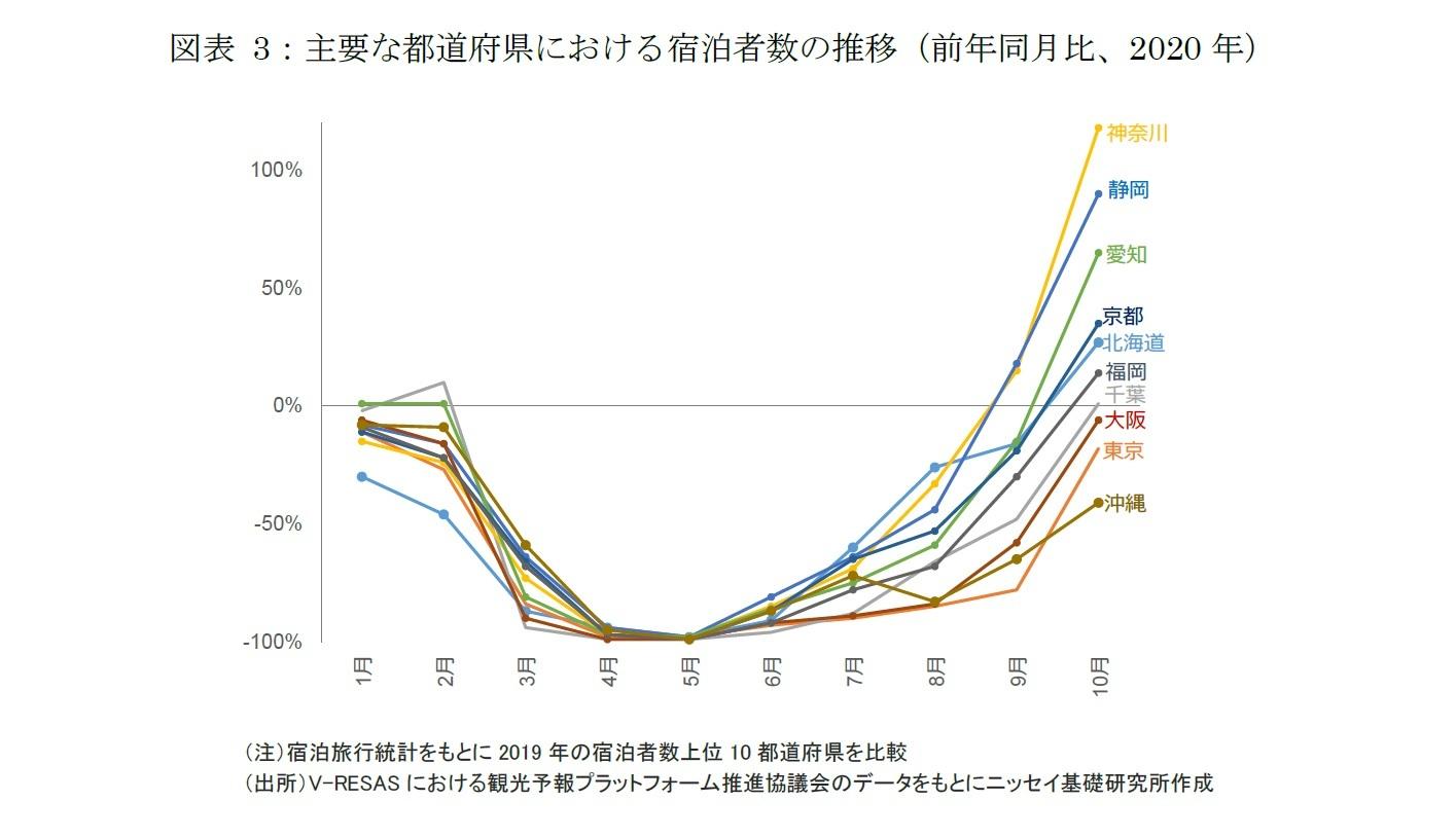 図表3:主要な都道府県における宿泊者数の推移(前年同月比、2020年)