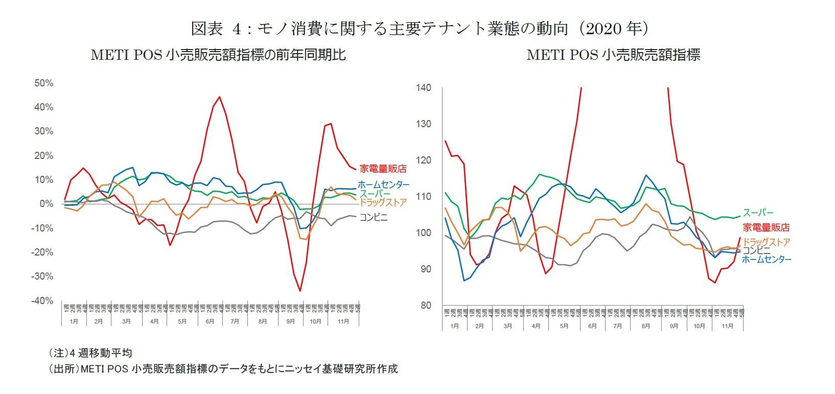 図表4:モノ消費に関する主要テナント業態の動向(2020年)