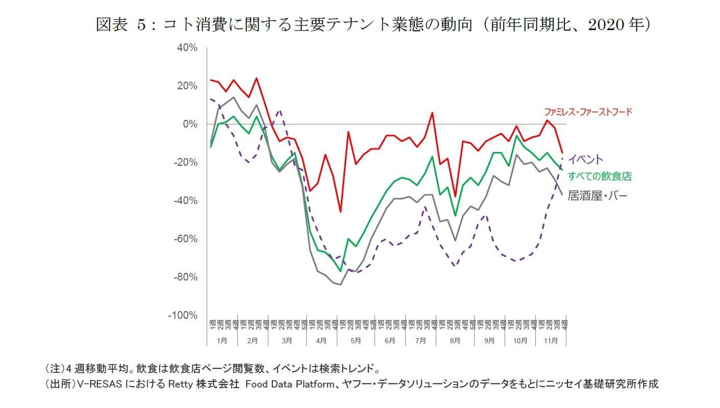 図表5:コト消費に関する主要テナント業態の動向(前年同期比、2020年)
