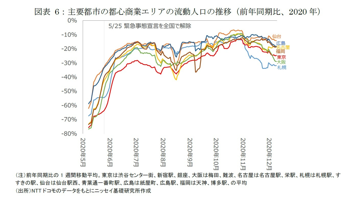 図表6:主要都市の都心商業エリアの流動人口の推移(前年同期比、2020年)