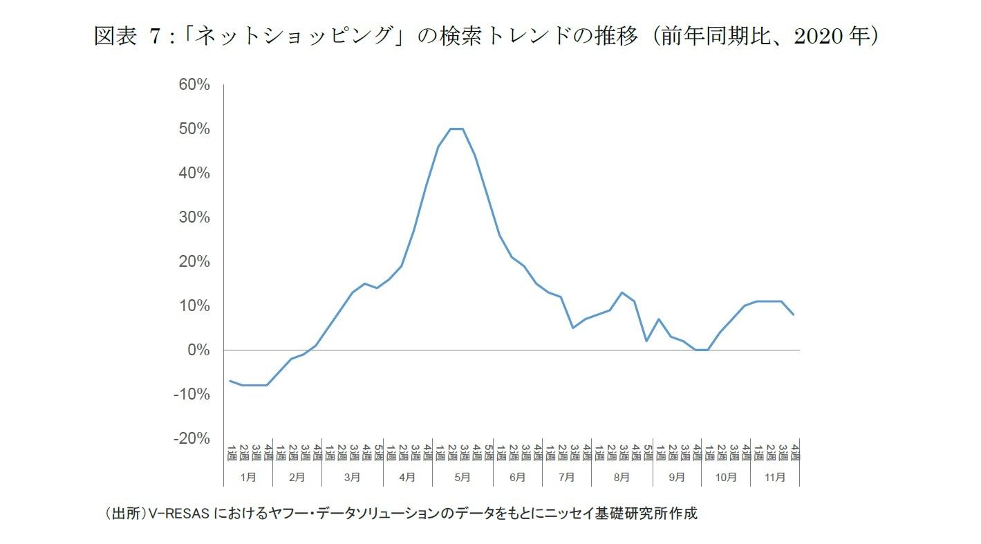 図表7:「ネットショッピング」の検索トレンドの推移(前年同期比、2020年)