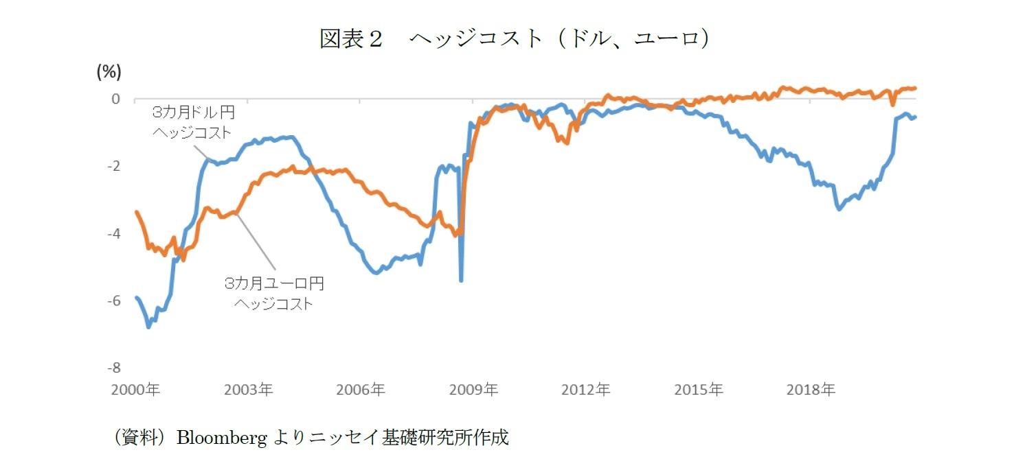 図表2 ヘッジコスト(ドル、ユーロ)