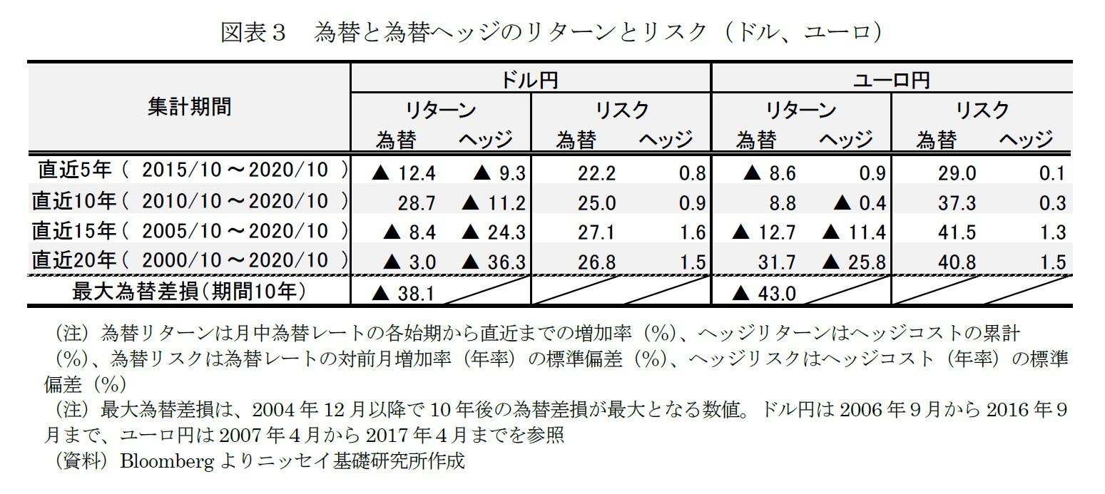 図表3 為替と為替ヘッジのリターンとリスク(ドル、ユーロ)