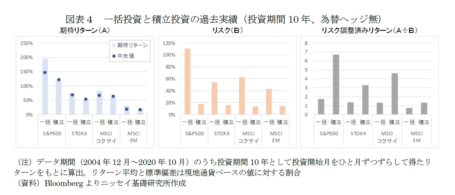 図表4 一括投資と積立投資の過去実績(投資期間10年、為替ヘッジ無)