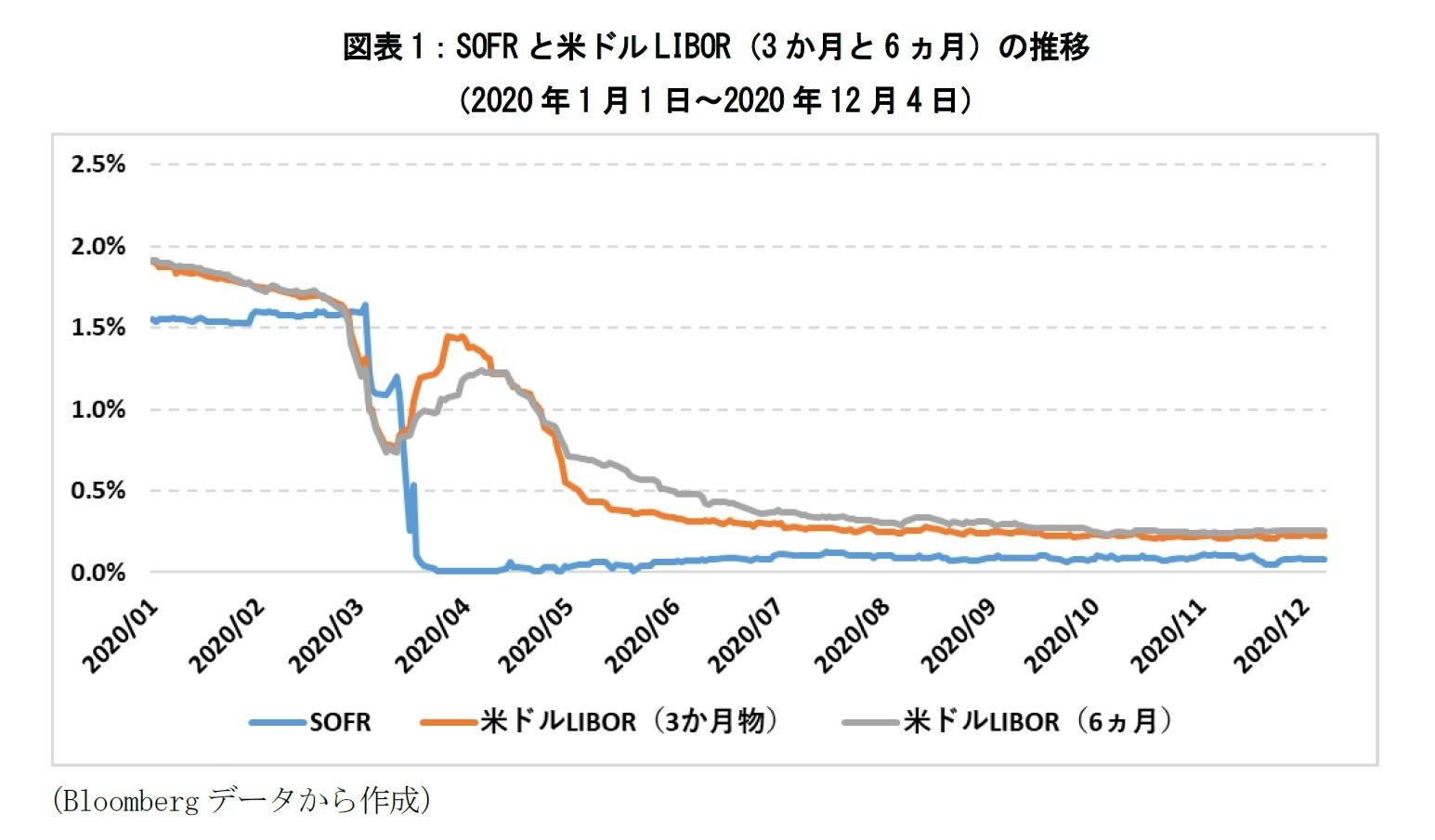 図表1:SOFRと米ドルLIBOR(3か月と6ヵ月)の推移(2020年1月1日~2020年12月4日)