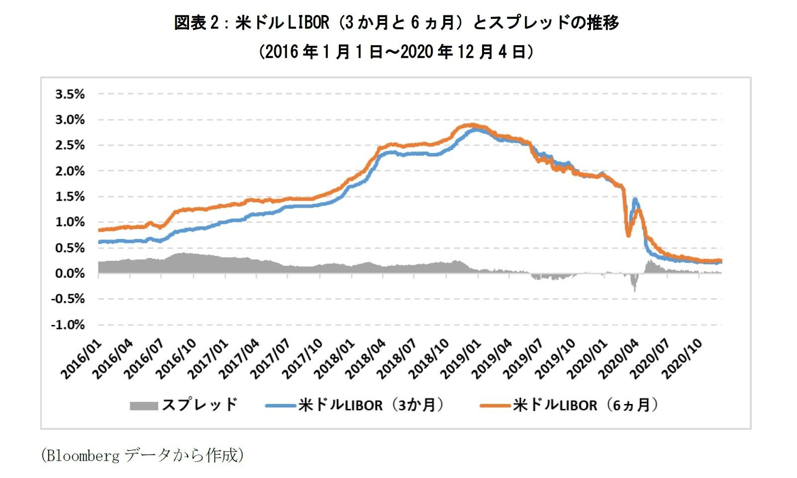図表2:米ドルLIBOR(3か月と6ヵ月)とスプレッドの推移(2016年1月1日~2020年12月4日)