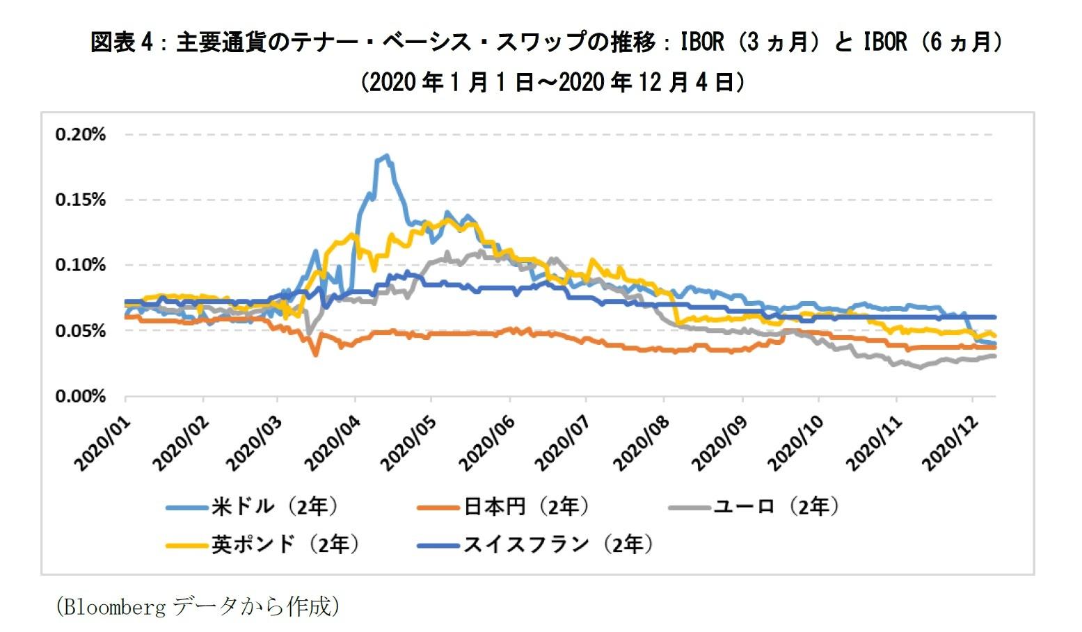 図表4:主要通貨のテナー・ベーシス・スワップの推移:IBOR(3ヵ月)とIBOR(6ヵ月)(2020年1月1日~2020年12月4日)