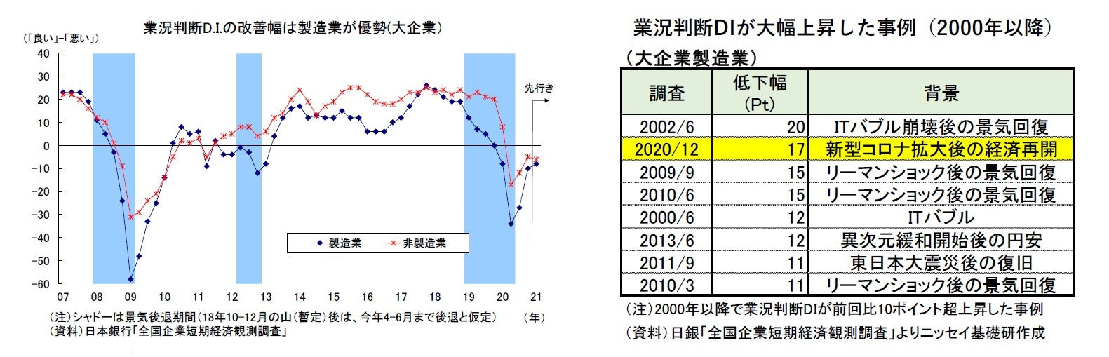 業況判断D.I.の改善幅は製造業が優勢(大企業)/業況判断DIが大幅上昇した事例(2000年以降)